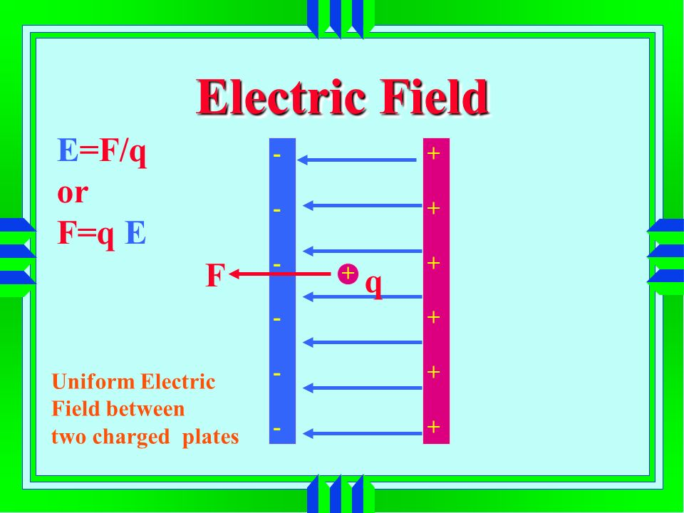 Electric Field E=F/q or F=q E Uniform Electric Field between two charged plates + q F