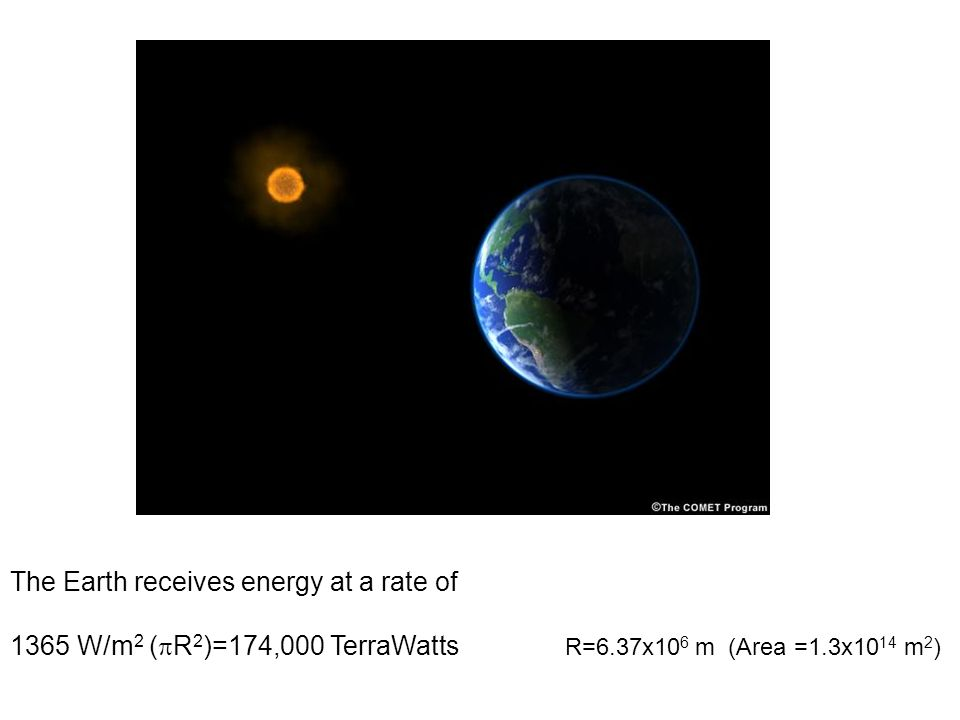 The Earth receives energy at a rate of 1365 W/m 2 ( R 2 )=174,000 TerraWatts R=6.37x10 6 m (Area =1.3x10 14 m 2 )