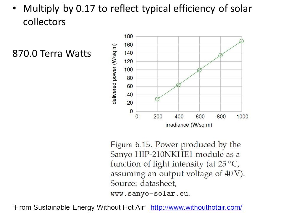Multiply by 0.17 to reflect typical efficiency of solar collectors 870.0 Terra Watts From Sustainable Energy Without Hot Air http://www.withouthotair.com/http://www.withouthotair.com/