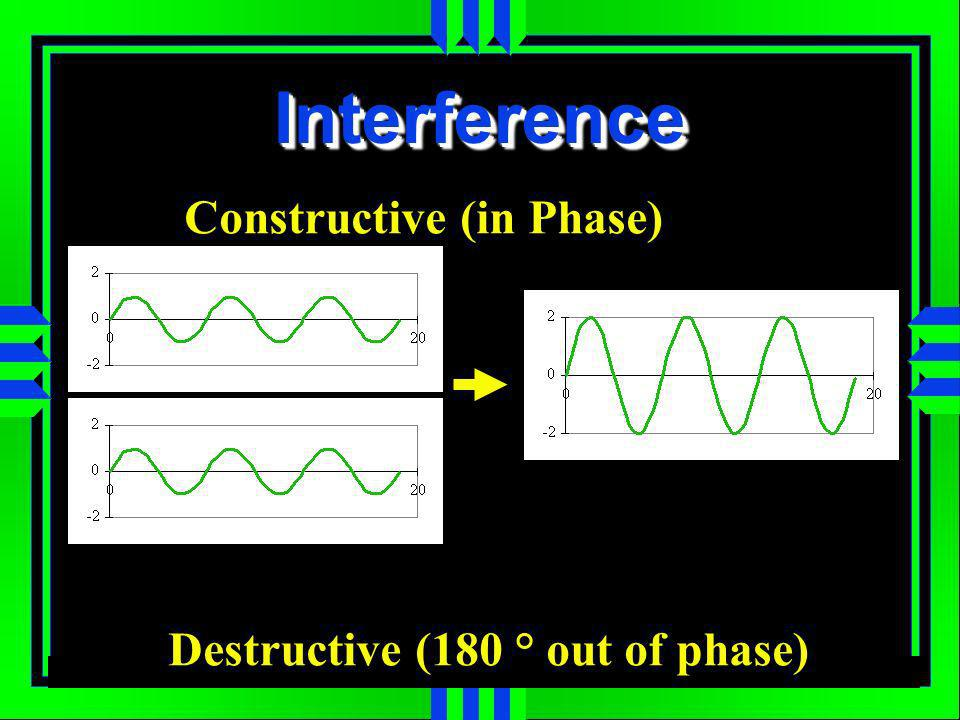 InterferenceInterference Constructive (in Phase) Destructive (180 ° out of phase)