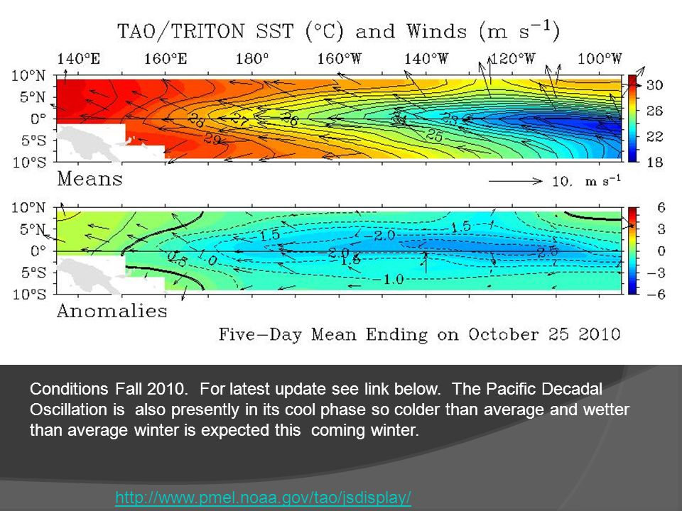 http://www.pmel.noaa.gov/tao/jsdisplay/ Conditions Fall 2010.