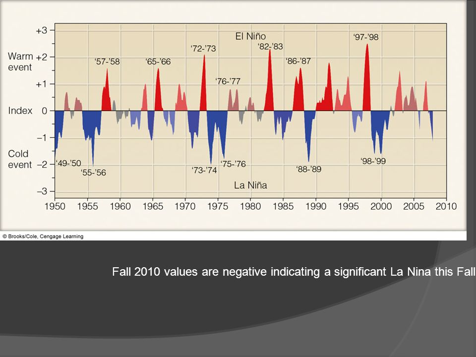 Fall 2010 values are negative indicating a significant La Nina this Fall.