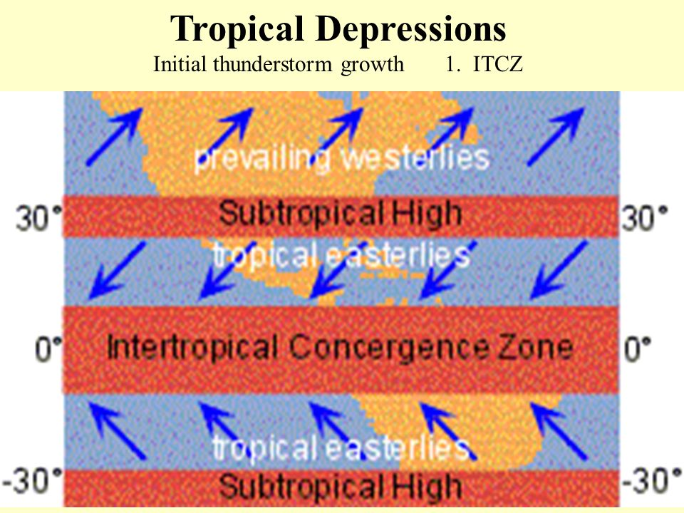 Tropical Depressions Initial thunderstorm growth 1. ITCZ