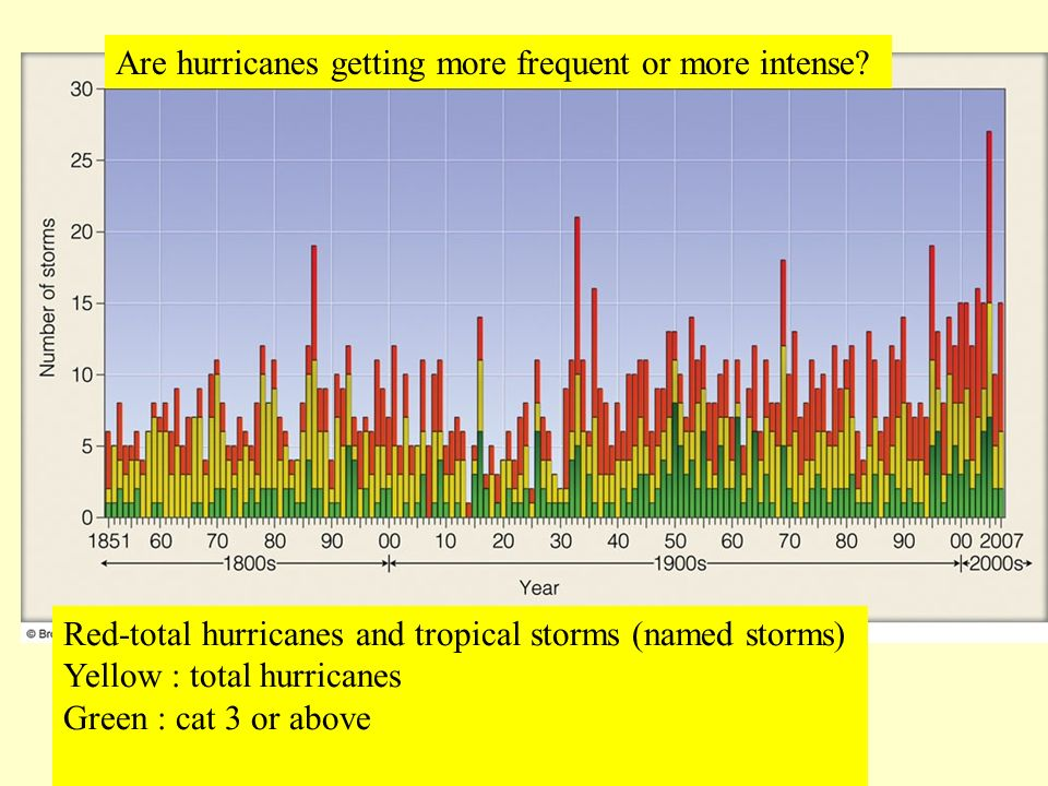 Red-total hurricanes and tropical storms (named storms) Yellow : total hurricanes Green : cat 3 or above Are hurricanes getting more frequent or more intense