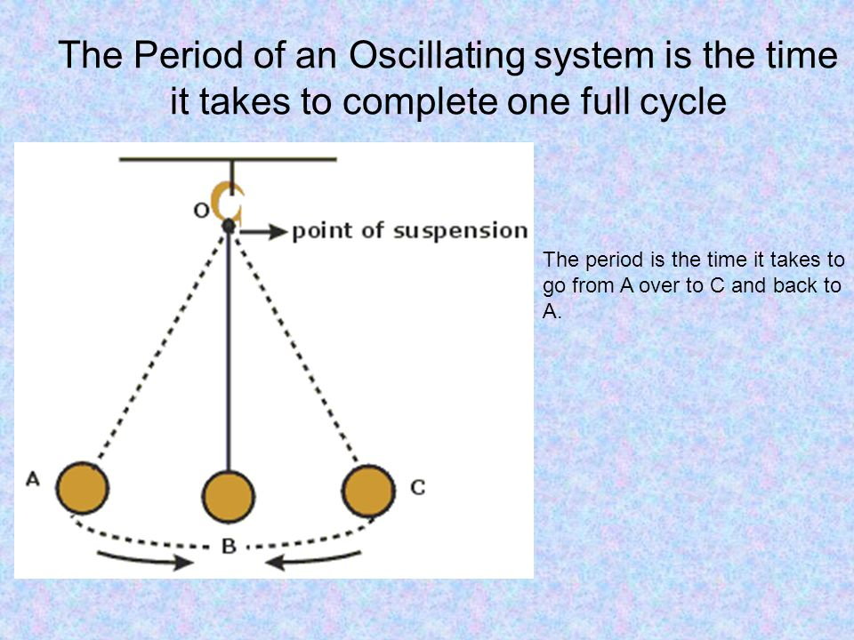 The Period of an Oscillating system is the time it takes to complete one full cycle The period is the time it takes to go from A over to C and back to A.