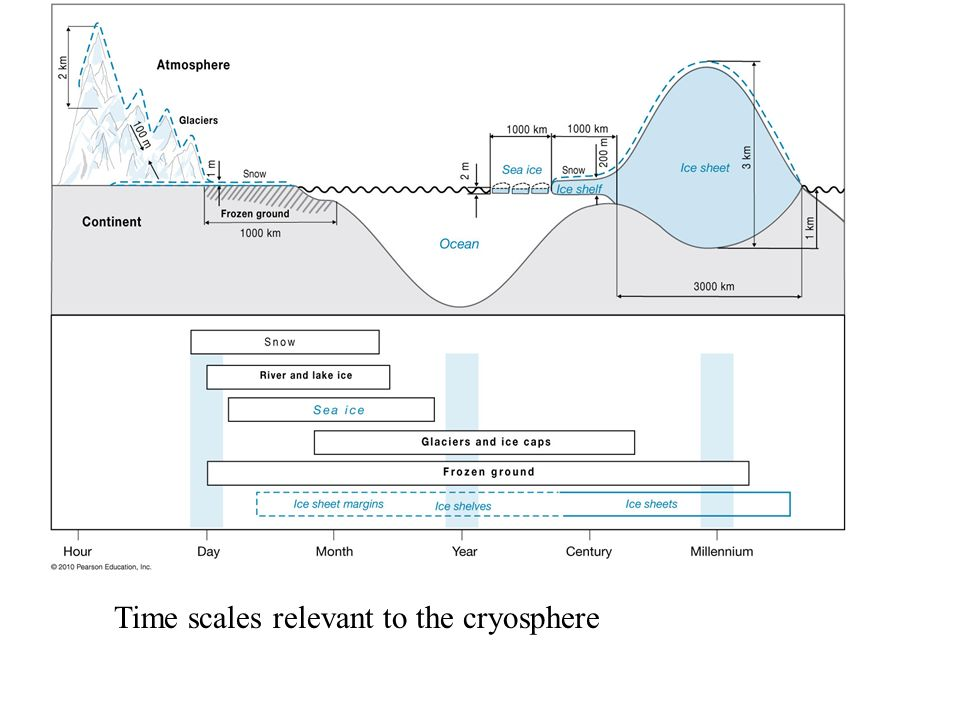 Time scales relevant to the cryosphere