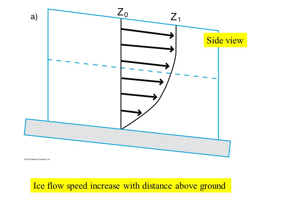 Ice flow speed increase with distance above ground Side view