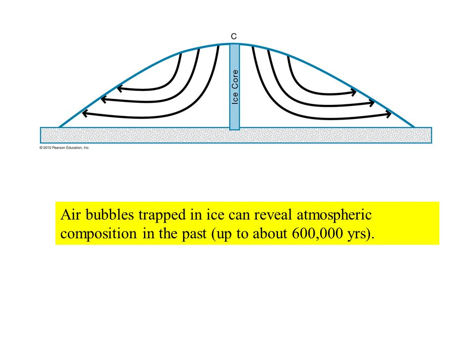 Air bubbles trapped in ice can reveal atmospheric composition in the past (up to about 600,000 yrs).