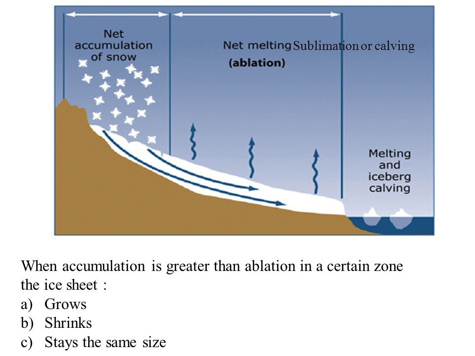 When accumulation is greater than ablation in a certain zone the ice sheet : a)Grows b)Shrinks c)Stays the same size Sublimation or calving
