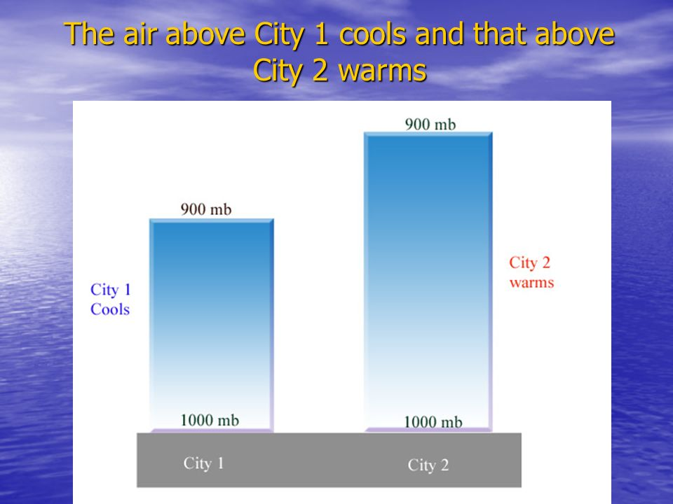 The air above City 1 cools and that above City 2 warms