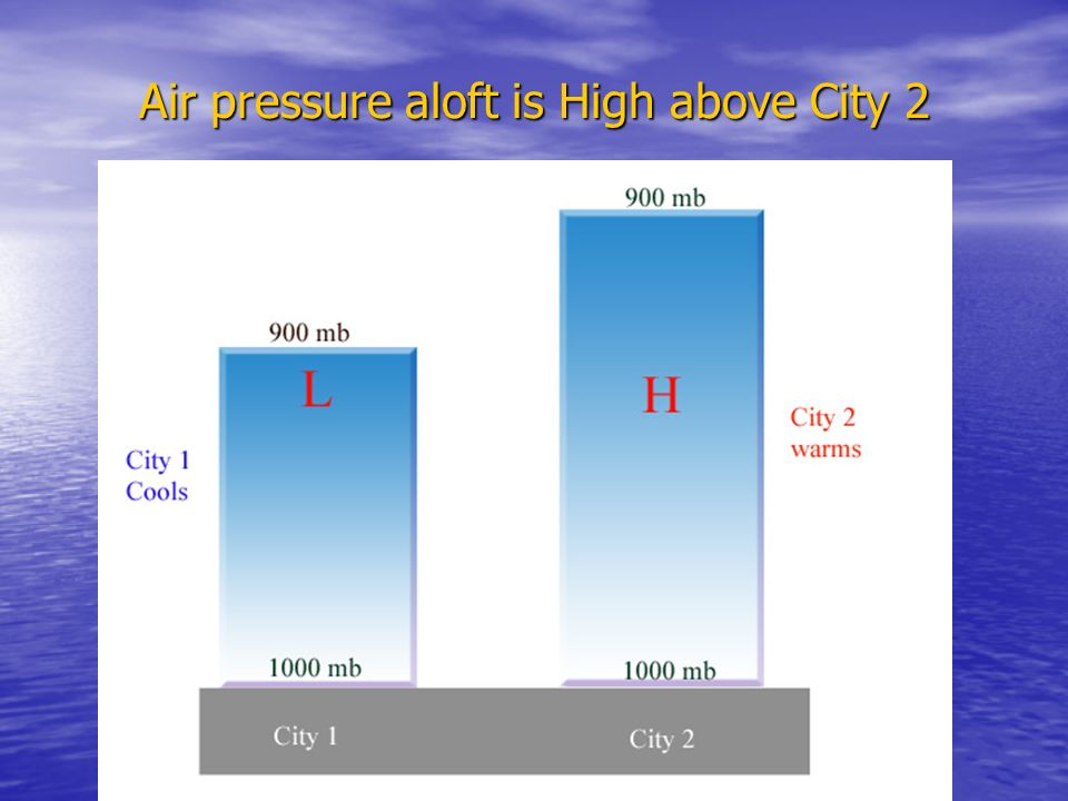 Air pressure aloft is High above City 2