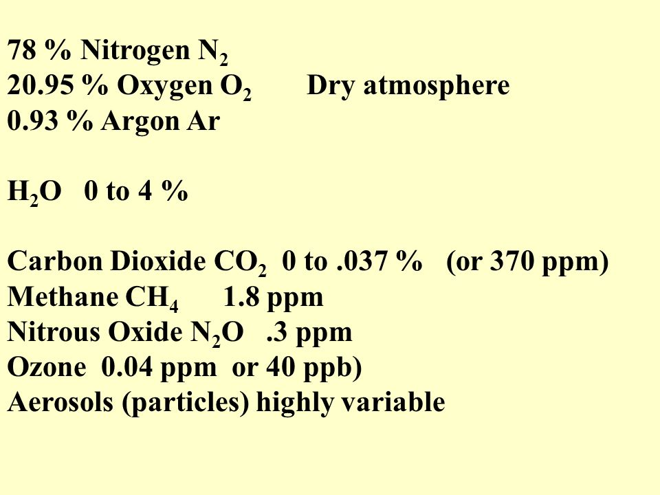 78 % Nitrogen N 2 20.95 % Oxygen O 2 Dry atmosphere 0.93 % Argon Ar H 2 O 0 to 4 % Carbon Dioxide CO 2 0 to.037 % (or 370 ppm) Methane CH 4 1.8 ppm Nitrous Oxide N 2 O.3 ppm Ozone 0.04 ppm or 40 ppb) Aerosols (particles) highly variable