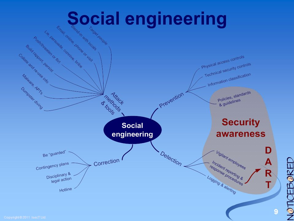 9 Copyright © 2011 IsecT Ltd. Social engineering
