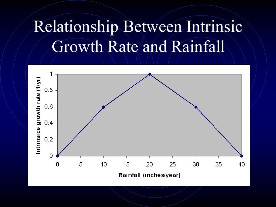 Relationship Between Intrinsic Growth Rate and Rainfall