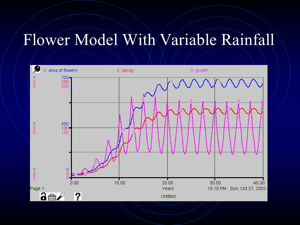 Flower Model With Variable Rainfall