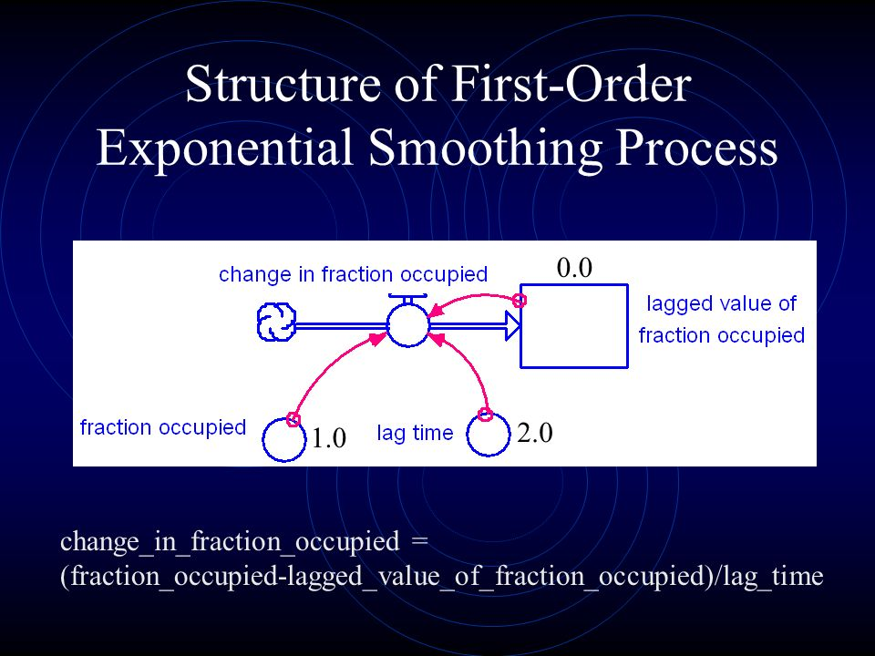 Structure of First-Order Exponential Smoothing Process change_in_fraction_occupied = (fraction_occupied-lagged_value_of_fraction_occupied)/lag_time