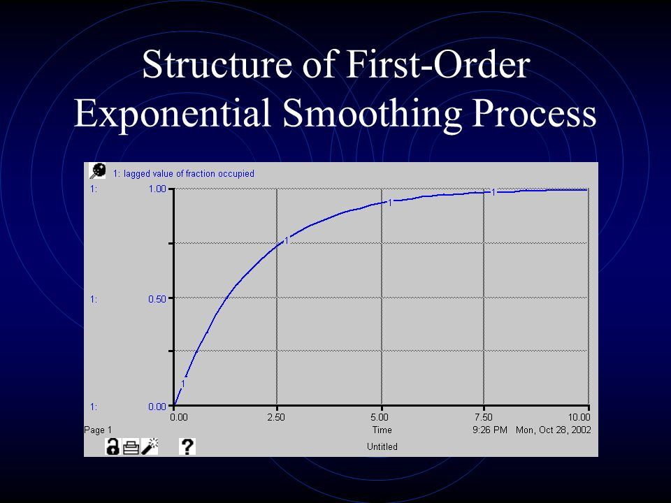 Structure of First-Order Exponential Smoothing Process