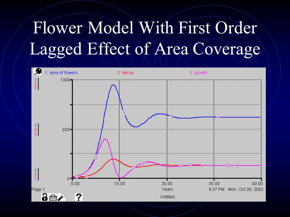 Flower Model With First Order Lagged Effect of Area Coverage