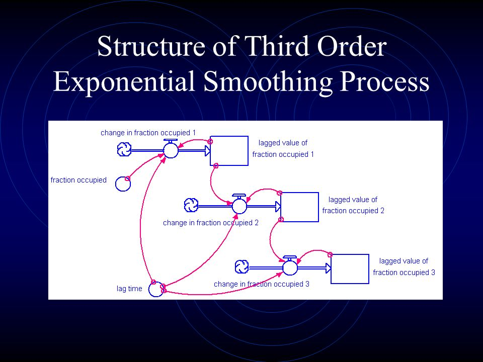 Structure of Third Order Exponential Smoothing Process