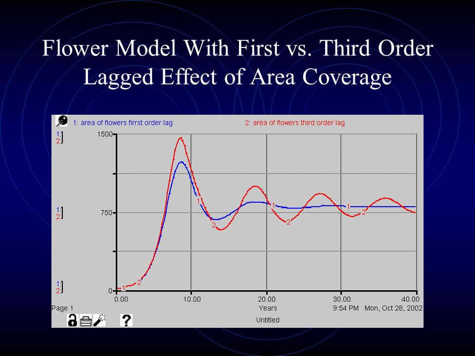 Flower Model With First vs. Third Order Lagged Effect of Area Coverage