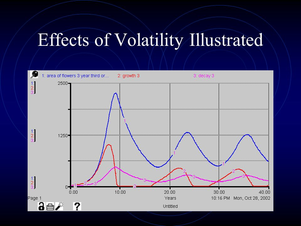 Effects of Volatility Illustrated