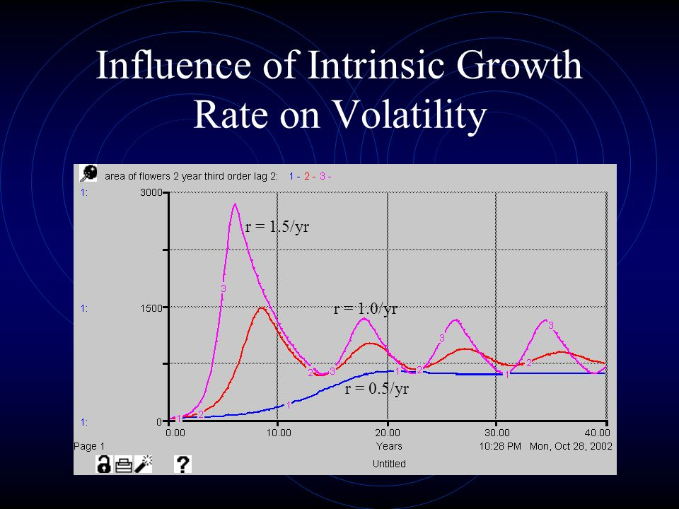 Influence of Intrinsic Growth Rate on Volatility r = 1.5/yr r = 1.0/yr r = 0.5/yr