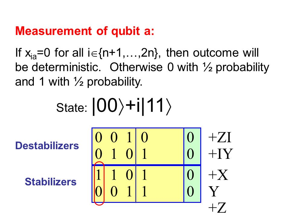 0 0 0 0 1 0 0 1 0 1 1 1 0 1 0 0 1 1 Destabilizers Stabilizers State: |00 +i|11 +ZI +IY +X Y +Z Z Measurement of qubit a: If x ia =0 for all i {n+1,…,2n}, then outcome will be deterministic.