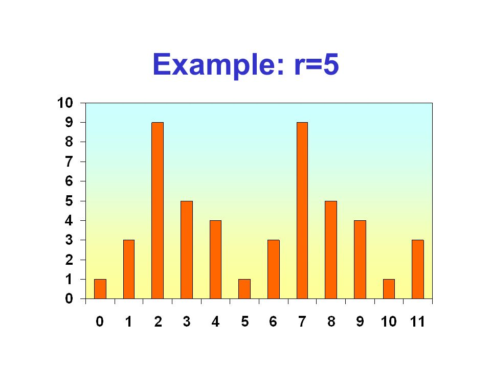 Example: r=5