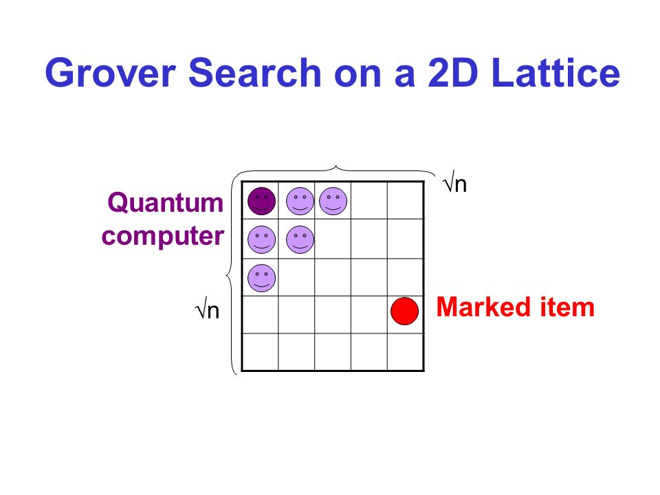 Grover Search on a 2D Lattice Marked item Quantum computer n n
