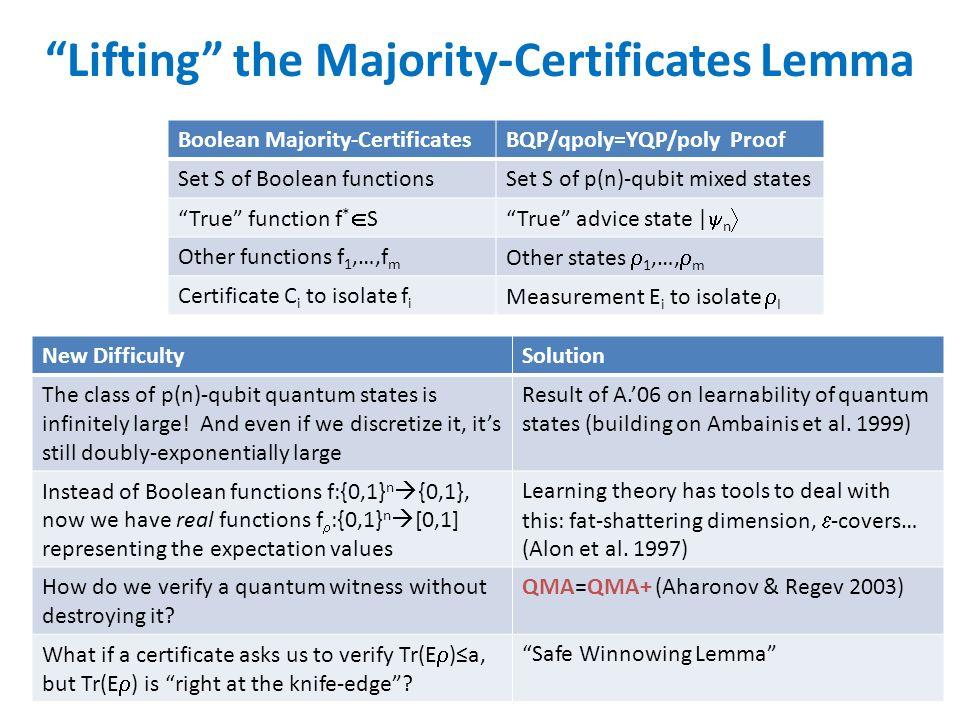 Lifting the Majority-Certificates Lemma Boolean Majority-CertificatesBQP/qpoly=YQP/poly Proof Set S of Boolean functionsSet S of p(n)-qubit mixed states True function f * STrue advice state | n Other functions f 1,…,f m Other states 1,…, m Certificate C i to isolate f i Measurement E i to isolate I New DifficultySolution The class of p(n)-qubit quantum states is infinitely large.