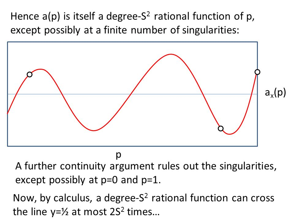 Now, by calculus, a degree-S 2 rational function can cross the line y=½ at most 2S 2 times… p a x (p) Hence a(p) is itself a degree-S 2 rational function of p, except possibly at a finite number of singularities: A further continuity argument rules out the singularities, except possibly at p=0 and p=1.