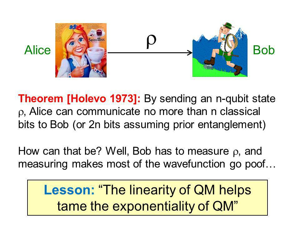 Theorem [Holevo 1973]: By sending an n-qubit state, Alice can communicate no more than n classical bits to Bob (or 2n bits assuming prior entanglement) How can that be.