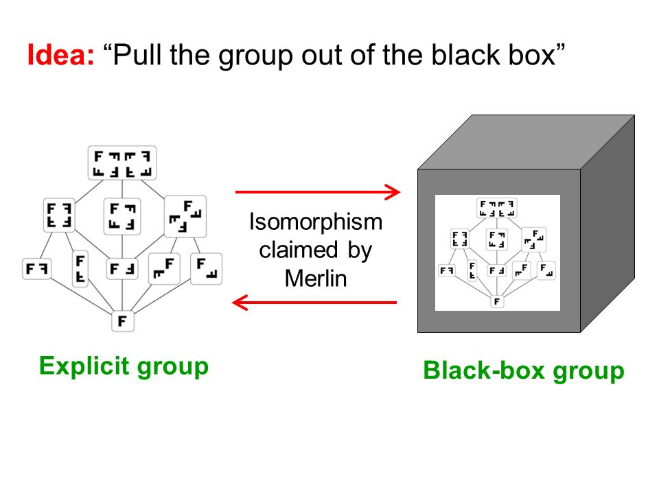 Idea: Pull the group out of the black box Explicit group Black-box group Isomorphism claimed by Merlin
