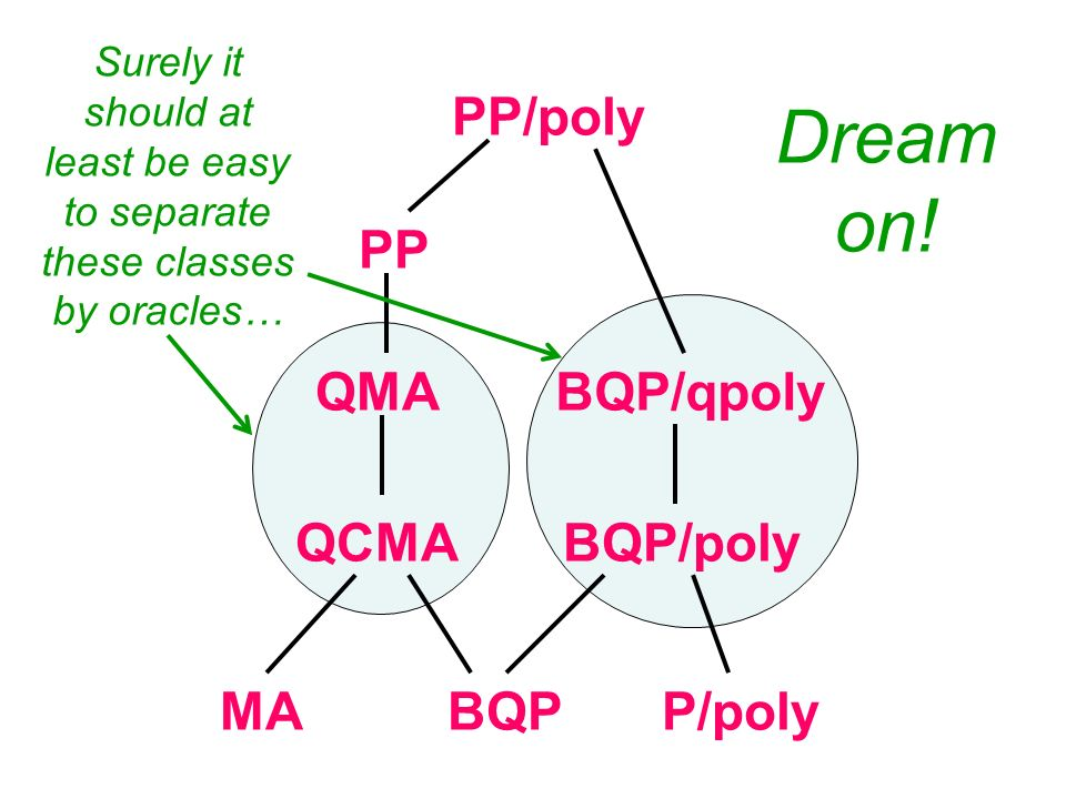 BQP QCMA QMA BQP/poly BQP/qpoly PP PP/poly MAP/poly Surely it should at least be easy to separate these classes by oracles… Dream on!