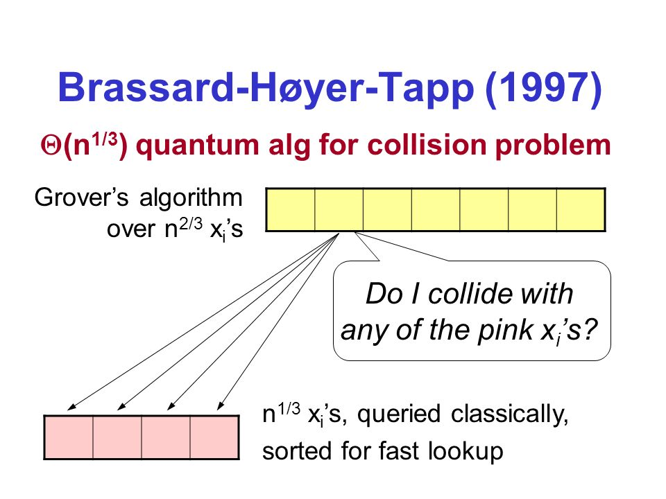 Brassard-Høyer-Tapp (1997) (n 1/3 ) quantum alg for collision problem n 1/3 x i s, queried classically, sorted for fast lookup Grovers algorithm over n 2/3 x i s Do I collide with any of the pink x i s