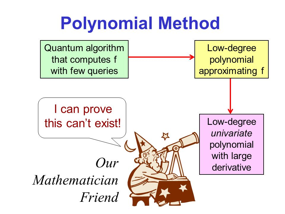 Polynomial Method Quantum algorithm that computes f with few queries Low-degree polynomial approximating f Low-degree univariate polynomial with large derivative Our Mathematician Friend I can prove this cant exist!