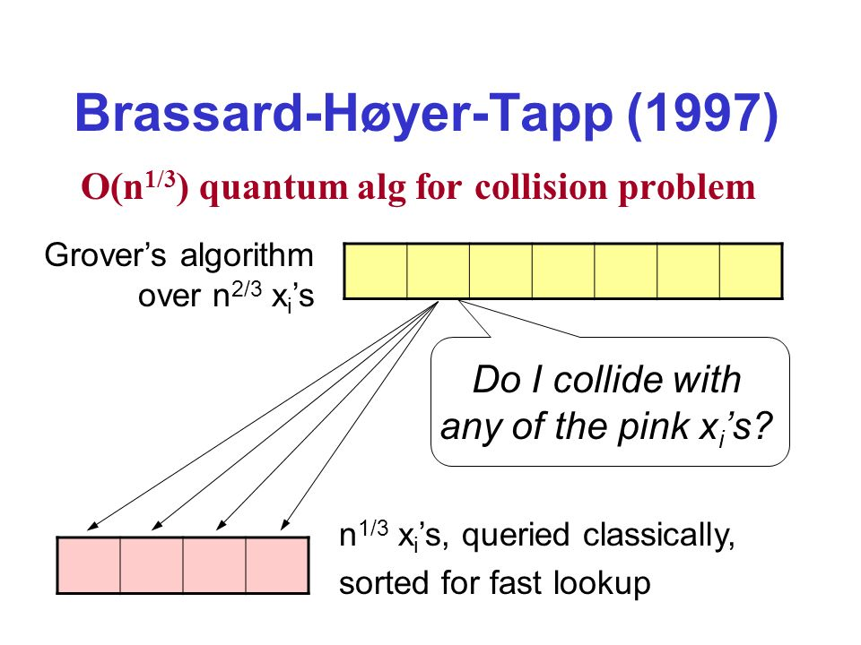 Brassard-Høyer-Tapp (1997) O(n 1/3 ) quantum alg for collision problem n 1/3 x i s, queried classically, sorted for fast lookup Grovers algorithm over n 2/3 x i s Do I collide with any of the pink x i s