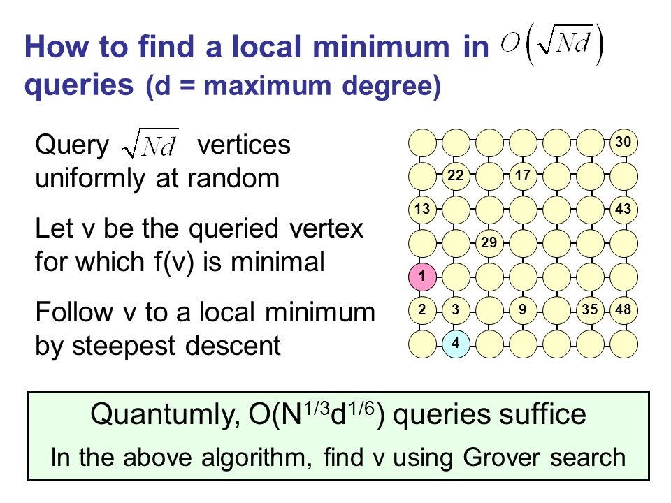 How to find a local minimum in queries (d = maximum degree) Query vertices uniformly at random Quantumly, O(N 1/3 d 1/6 ) queries suffice In the above algorithm, find v using Grover search Let v be the queried vertex for which f(v) is minimal Follow v to a local minimum by steepest descent