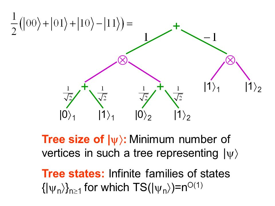 + |1 1 |1 2 ++ |0 1 |1 1 |0 2 |1 2 Tree size of | : Minimum number of vertices in such a tree representing | Tree states: Infinite families of states {| n } n 1 for which TS(| n )=n O(1)