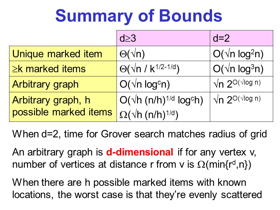 Summary of Bounds d 3 d=2 Unique marked item ( n)O( n log 2 n) k marked items ( n / k 1/2-1/d )O( n log 3 n) Arbitrary graph O( n log c n) n 2 O( log n) Arbitrary graph, h possible marked items O( h (n/h) 1/d log c h) ( h (n/h) 1/d ) n 2 O( log n) When d=2, time for Grover search matches radius of grid An arbitrary graph is d-dimensional if for any vertex v, number of vertices at distance r from v is (min{r d,n}) When there are h possible marked items with known locations, the worst case is that theyre evenly scattered