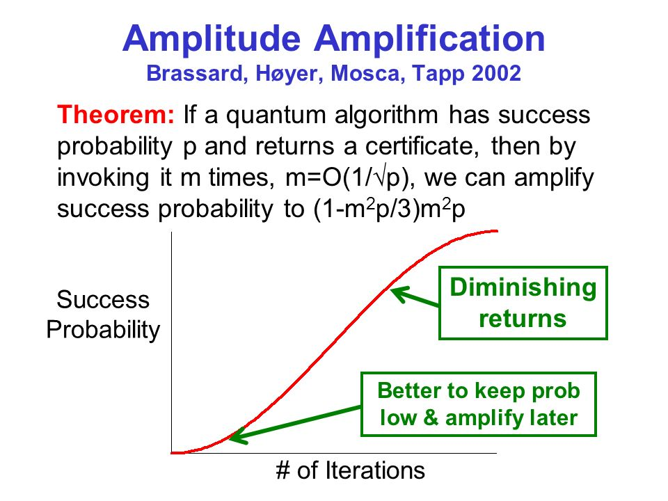Amplitude Amplification Brassard, Høyer, Mosca, Tapp 2002 Theorem: If a quantum algorithm has success probability p and returns a certificate, then by invoking it m times, m=O(1/ p), we can amplify success probability to (1-m 2 p/3)m 2 p # of Iterations Success Probability Diminishing returns Better to keep prob low & amplify later
