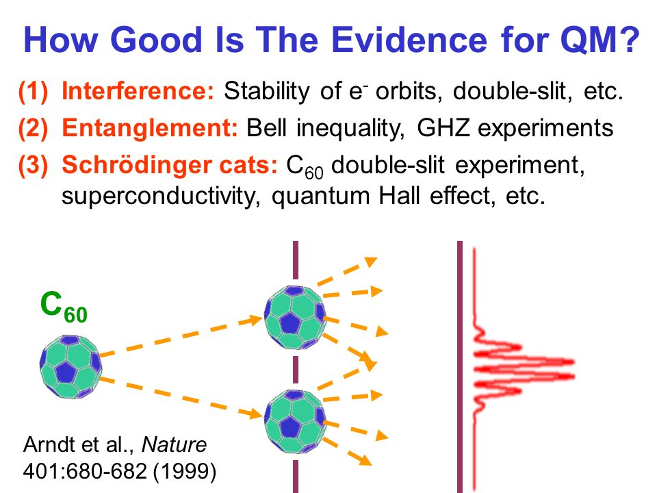 How Good Is The Evidence for QM. (1)Interference: Stability of e - orbits, double-slit, etc.