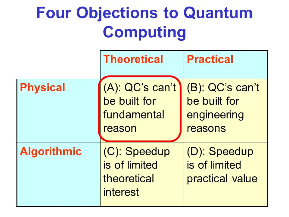 Four Objections to Quantum Computing TheoreticalPractical Physical(A): QCs cant be built for fundamental reason (B): QCs cant be built for engineering reasons Algorithmic(C): Speedup is of limited theoretical interest (D): Speedup is of limited practical value
