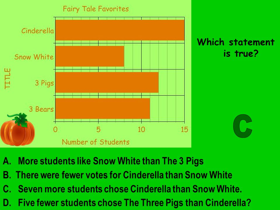 A. More students like Snow White than The 3 Pigs B.
