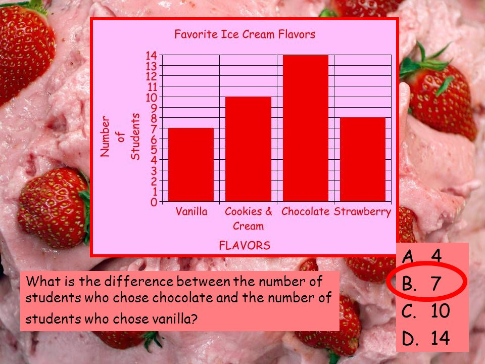 What is the difference between the number of students who chose chocolate and the number of students who chose vanilla.