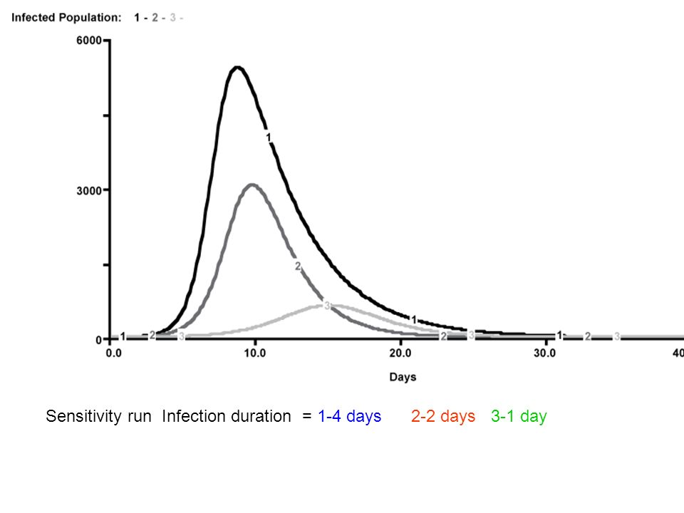 Sensitivity run Infection duration = 1-4 days 2-2 days 3-1 day