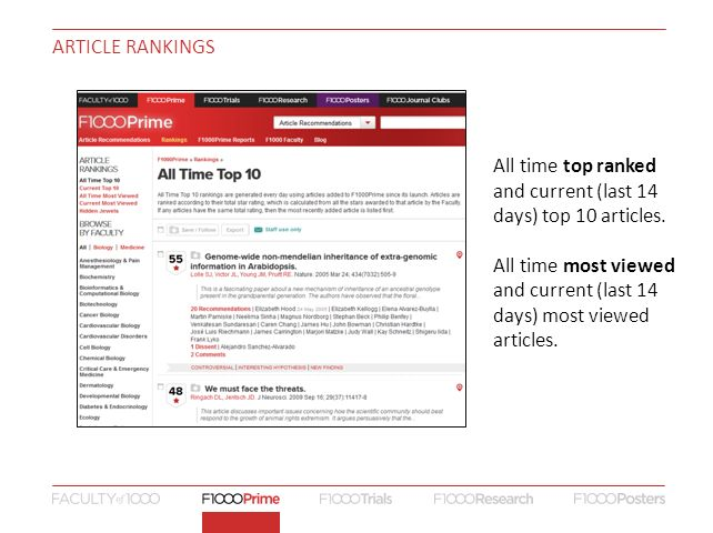 ARTICLE RANKINGS All time top ranked and current (last 14 days) top 10 articles.