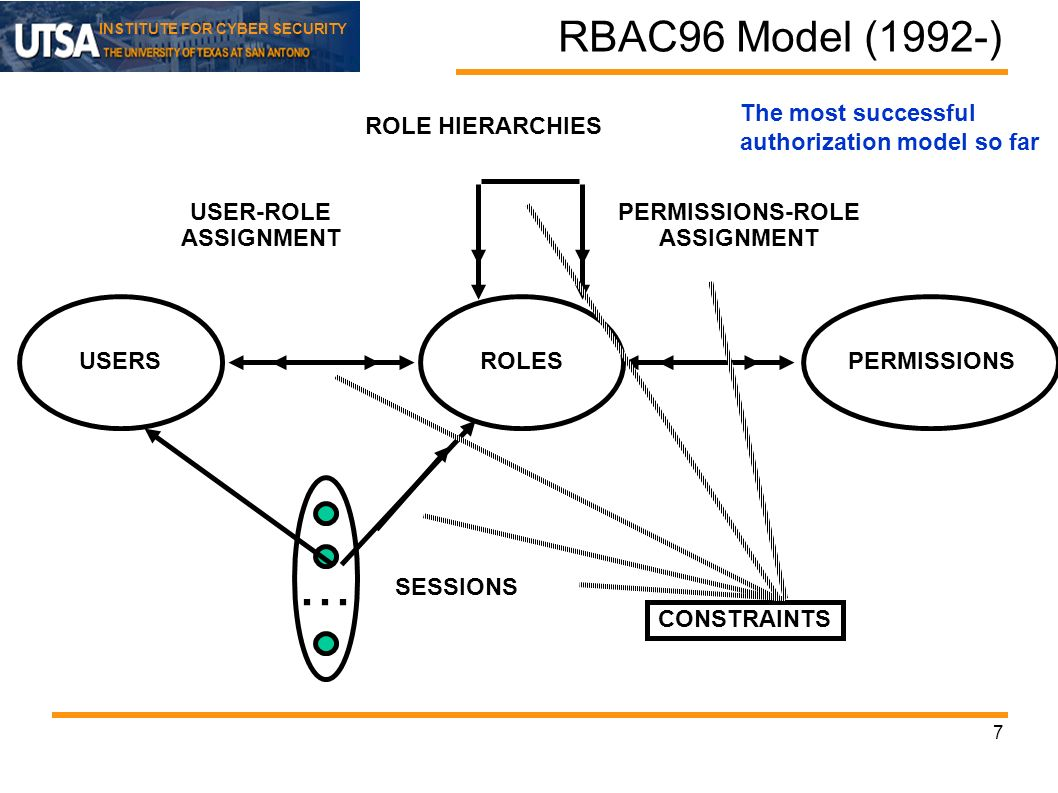 INSTITUTE FOR CYBER SECURITY RBAC96 Model (1992-) 7 ROLES USER-ROLE ASSIGNMENT PERMISSIONS-ROLE ASSIGNMENT USERSPERMISSIONS...