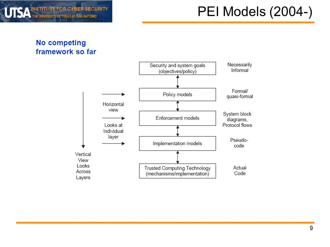 INSTITUTE FOR CYBER SECURITY 9 PEI Models (2004-) No competing framework so far