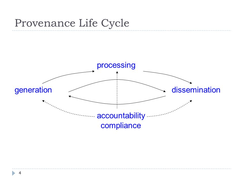4 Provenance Life Cycle processing accountability compliance generationdissemination